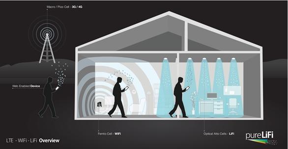 Công nghệ này giúp phát Wi-Fi nhanh gấp 100 lần