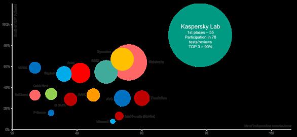 Kasperksy Lab dẫn đầu TOP3 an ninh mạng trong 4 năm liền