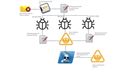 Hacker lợi dụng Microsoft Office để lây lan mã độc Zyklon