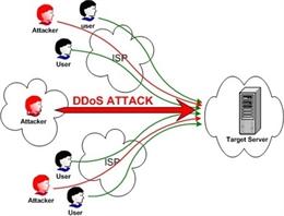 Cách nhận biết và phòng tránh DDoS