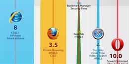 Nếu Chrome quá ngốn RAM, hãy thử dùng 4 trình duyệt này