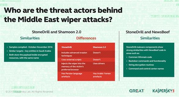 Cảnh báo malware cực nguy hiểm chuyên xóa dữ liệu đã trở lại