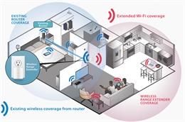 2 cách hiệu quả để mở rộng mạng không dây WiFi tại nhà