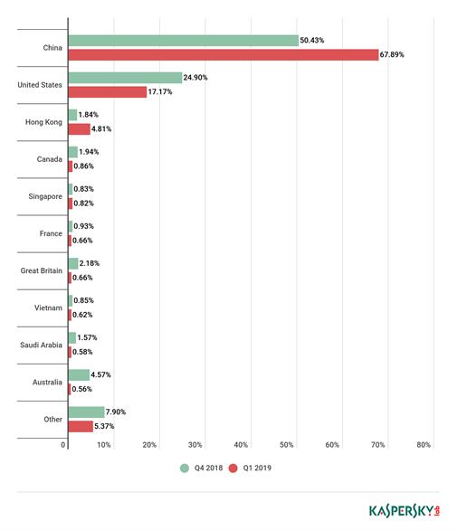 Tấn công DDoS tăng mạnh quý 1 năm 2019