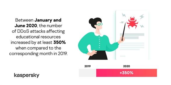 Kaspersky phát hiện số lượng mối đe dọa bảo mật ngụy trang dưới dạng nền tảng học tập trực tuyến tăng ở cấp độ bốn con số trong khu vực Đông Nam Á