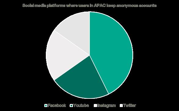 """Nghiên cứu mới từ Kaspersky cho thấy sự ảnh hưởng của """"Danh tiếng Kỹ thuật số"""" đến các cá nhân và doanh nghiệp"""