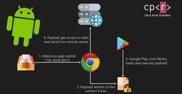 Hàng triệu người dùng đứng trước nguy cơ bảo mật bởi nhiều ứng dụng Android chưa được vá lỗi