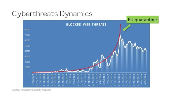 Lợi dụng làm việc từ xa, tin tặc dồn dập tấn công người dùng, doanh nghiệp