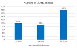 Tấn công DDoS trong đại dịch: Số vụ tấn công vào website về giáo dục và của chính quyền địa phương tăng gấp 3 lần trong Q1 2020