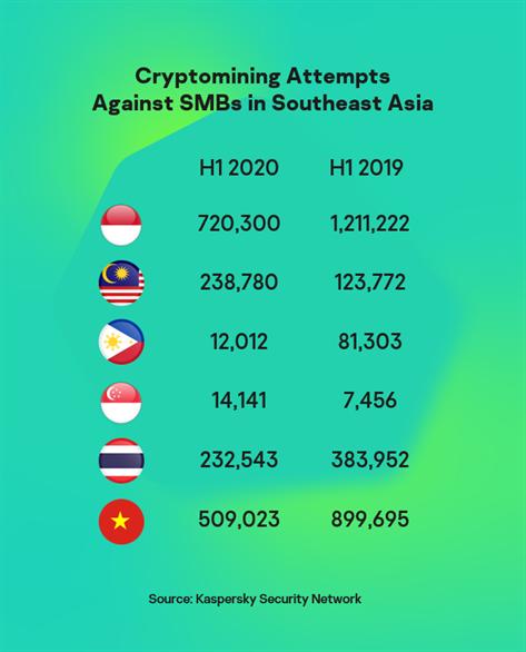 Thập kỷ vừa qua chứng kiến hoạt động kết nối mạnh mẽ ở khu vực Đông Nam Á, đồng nghĩa với sự gia tăng của các mối đe dọa bảo mật mạng. Trong số các mối đe dọa thường dễ bị các SMB bỏ qua, tấn công khai thác tiền mã hóa hiện đang gia tăng nhanh chóng.