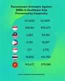 Tấn công ransomware nhắm vào SMB khu vực Đông Nam Á giảm trong nửa đầu năm 2020