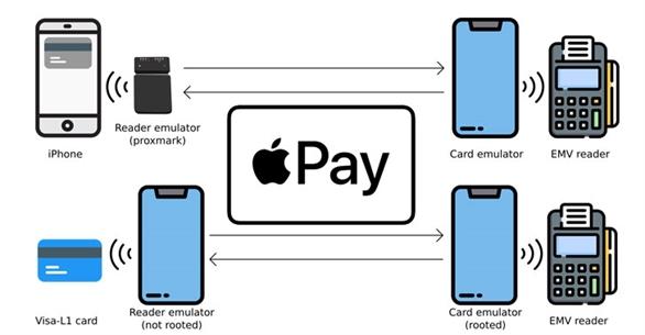 Apple Pay có thể bị lạm dụng để thực hiện thanh toán không tiếp xúc từ iPhone dù đang bị khóa