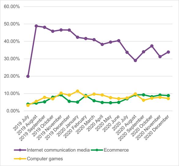 Khi đại dịch bùng nổ trên toàn cầu năm 2020, công nghệ càng trở nên hữu ích với mọi người. Và khi đó, nhiều người dùng Việt bao gồm cả trẻ em nhận thấy máy tính không chỉ là phương tiện giải trí, mà còn là công cụ học tập, giao tiếp và phát triển bản thân. Số liệu từ báo cáo của Kaspersky cho thấy đại dịch đã có những ảnh hưởng nhất định đến hoạt động trực tuyến của trẻ tại Việt Nam.