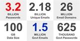 3 tỉ mật khẩu bị rò rỉ chứa 1,5 triệu dữ liệu email chính phủ