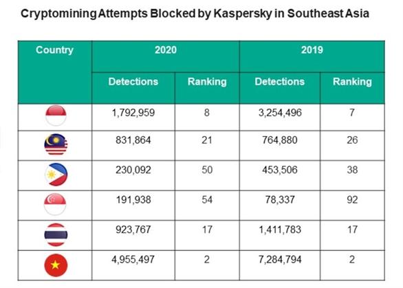 Kaspersky ngăn chặn gần 9 triệu mã độc đào tiền ảo trong các doanh nghiệp vừa và nhỏ khu vực Đông Nam Á năm 2020