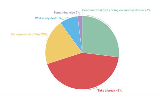 64% nhân viên tranh luận với bộ phận IT về việc cập nhật phần mềm