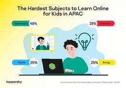 Kaspersky: Học sinh tại khu vực APAC gặp khó khăn trong các môn khoa học tự nhiên khi phải học từ xa