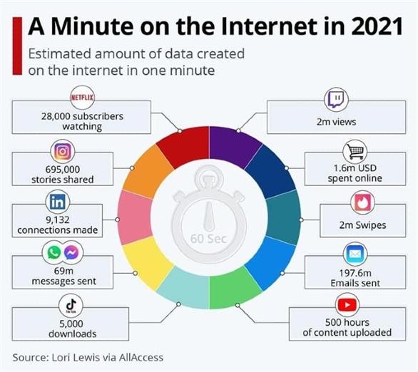 Một phút trên mạng năm 2021 có gì xảy ra?