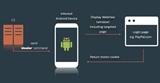 SOVA – Trojan Ngân Hàng trên Android mới xuất hiện đang tăng trưởng mạnh