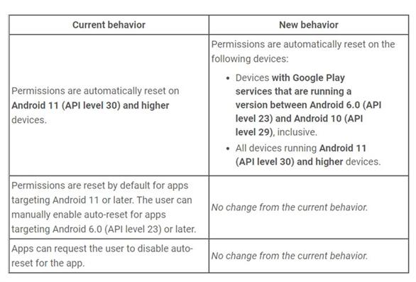 Hàng triệu thiết bị Android đã tự động reset quyền của những ứng dụng Android ít sử dụng